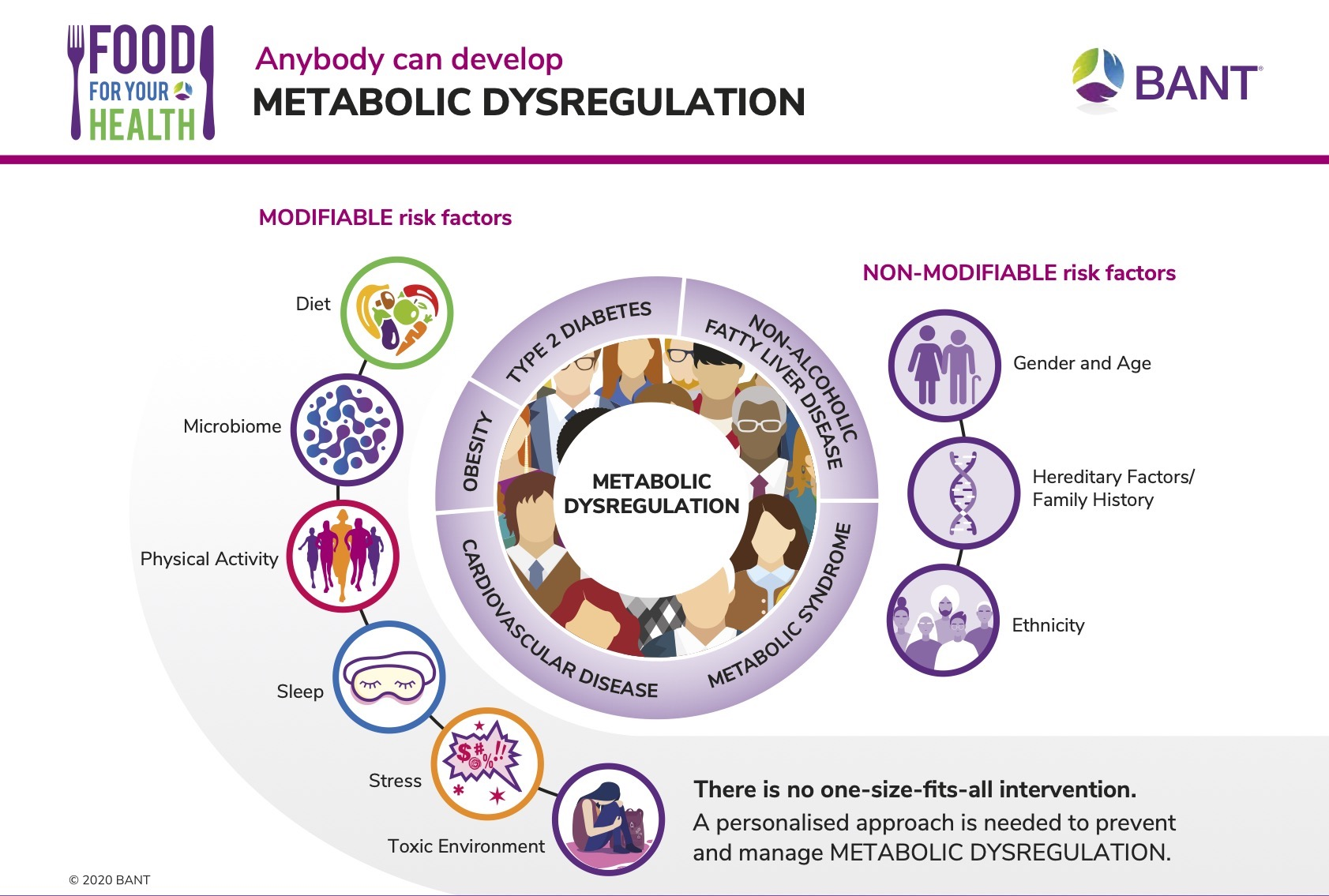 Anybody can develop Metabolic Dysregulation